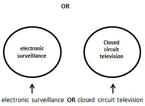 an example of Boolean OR: electronic surveillance OR closed circuit television