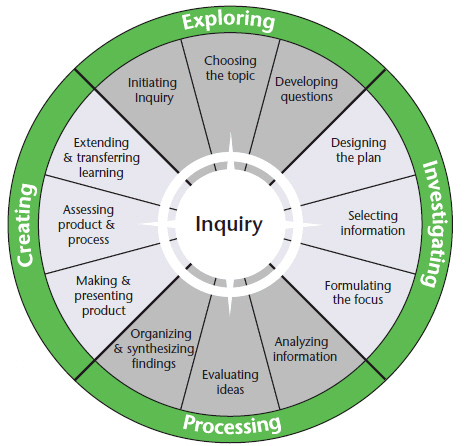 OSLA inquiry model