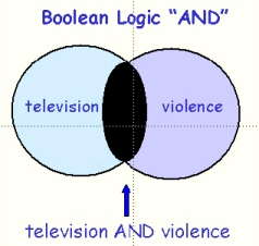 [Boolean Logic AND]