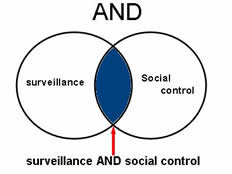 Example of boolean AND: surveillance AND social control