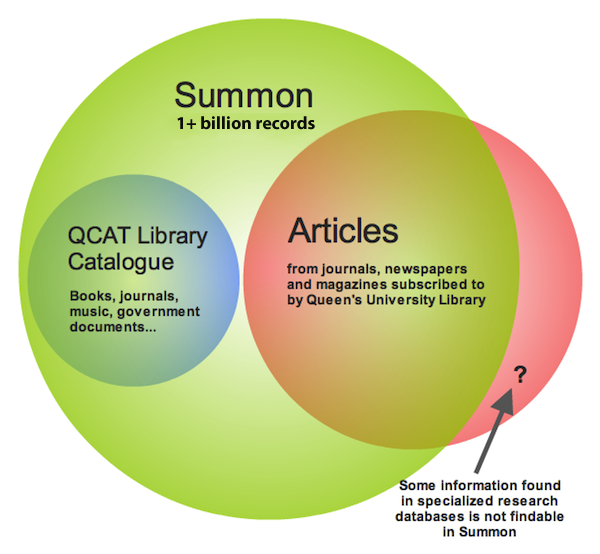 Summon, QCAT and Article collection overlap